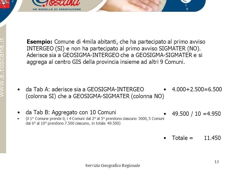 Servizio Geografico Regionale 13 Esempio: Comune di 4mila abitanti, che ha partecipato al primo avviso INTERGEO (SI) e non ha partecipato al primo avviso SIGMATER (NO).
