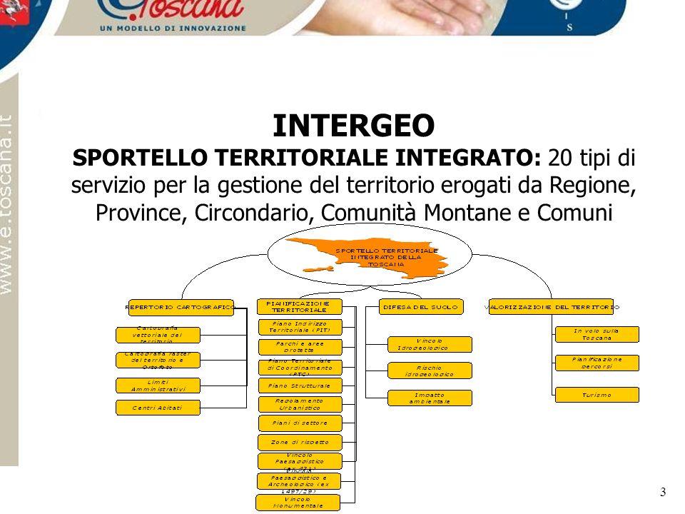 Servizio Geografico Regionale 3 INTERGEO SPORTELLO TERRITORIALE INTEGRATO: 20 tipi di servizio per la gestione del territorio erogati da Regione, Prov