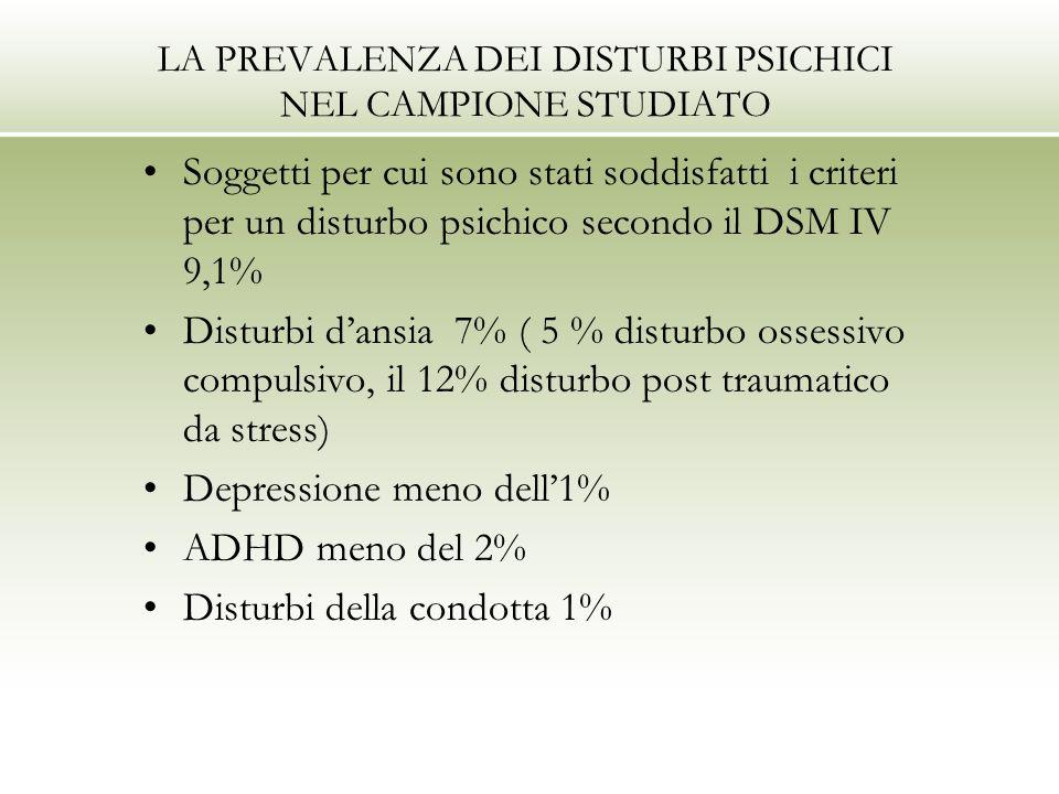 LA PREVALENZA DEI DISTURBI PSICHICI NEL CAMPIONE STUDIATO Soggetti per cui sono stati soddisfatti i criteri per un disturbo psichico secondo il DSM IV 9,1% Disturbi dansia 7% ( 5 % disturbo ossessivo compulsivo, il 12% disturbo post traumatico da stress) Depressione meno dell1% ADHD meno del 2% Disturbi della condotta 1%