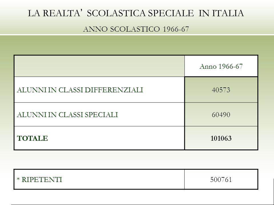 LA REALTA SCOLASTICA SPECIALE IN ITALIA ANNO SCOLASTICO 1966-67 Anno 1966-67 ALUNNI IN CLASSI DIFFERENZIALI 40573 ALUNNI IN CLASSI SPECIALI 60490 TOTALE101063 * RIPETENTI 500761