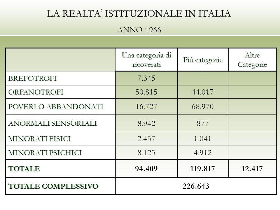 LA REALTA ISTITUZIONALE IN ITALIA ANNO 1966 Una categoria di ricoverati Più categorie Altre Categorie BREFOTROFI 7.345- ORFANOTROFI 50.81544.017 POVERI O ABBANDONATI 16.72768.970 ANORMALI SENSORIALI 8.942877 MINORATI FISICI 2.4571.041 MINORATI PSICHICI 8.1234.912 TOTALE 94.409119.81712.417 TOTALE COMPLESSIVO 226.643