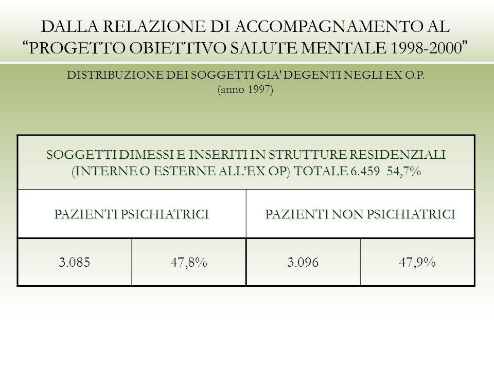 DALLA RELAZIONE DI ACCOMPAGNAMENTO AL PROGETTO OBIETTIVO SALUTE MENTALE 1998-2000 DISTRIBUZIONE DEI SOGGETTI GIA' DEGENTI NEGLI EX O.P. (anno 1997) SO