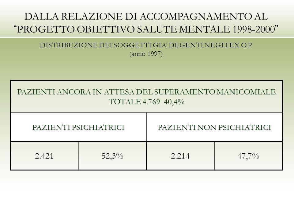 PAZIENTI ANCORA IN ATTESA DEL SUPERAMENTO MANICOMIALE TOTALE 4.769 40,4% PAZIENTI PSICHIATRICI PAZIENTI NON PSICHIATRICI 2.42152,3%2.21447,7% DALLA RELAZIONE DI ACCOMPAGNAMENTO AL PROGETTO OBIETTIVO SALUTE MENTALE 1998-2000 DISTRIBUZIONE DEI SOGGETTI GIA DEGENTI NEGLI EX O.P.