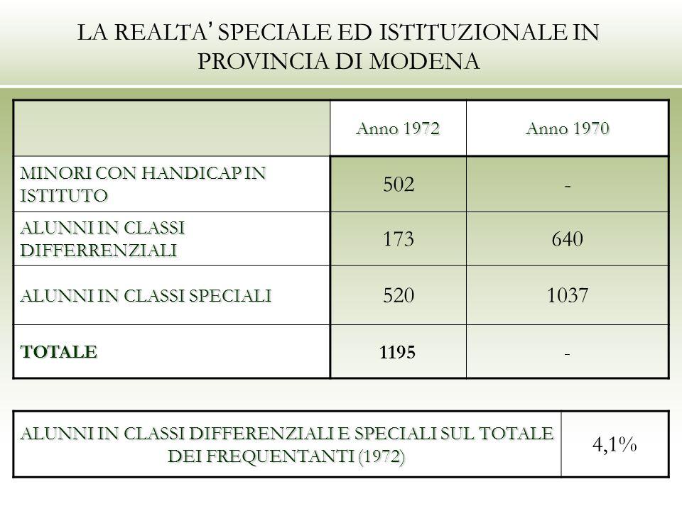 LA REALTA SPECIALE ED ISTITUZIONALE IN PROVINCIA DI MODENA Anno 1972 Anno 1970 MINORI CON HANDICAP IN ISTITUTO 502- ALUNNI IN CLASSI DIFFERRENZIALI 173640 ALUNNI IN CLASSI SPECIALI 5201037 TOTALE 1195- ALUNNI IN CLASSI DIFFERENZIALI E SPECIALI SUL TOTALE DEI FREQUENTANTI (1972) 4,1%