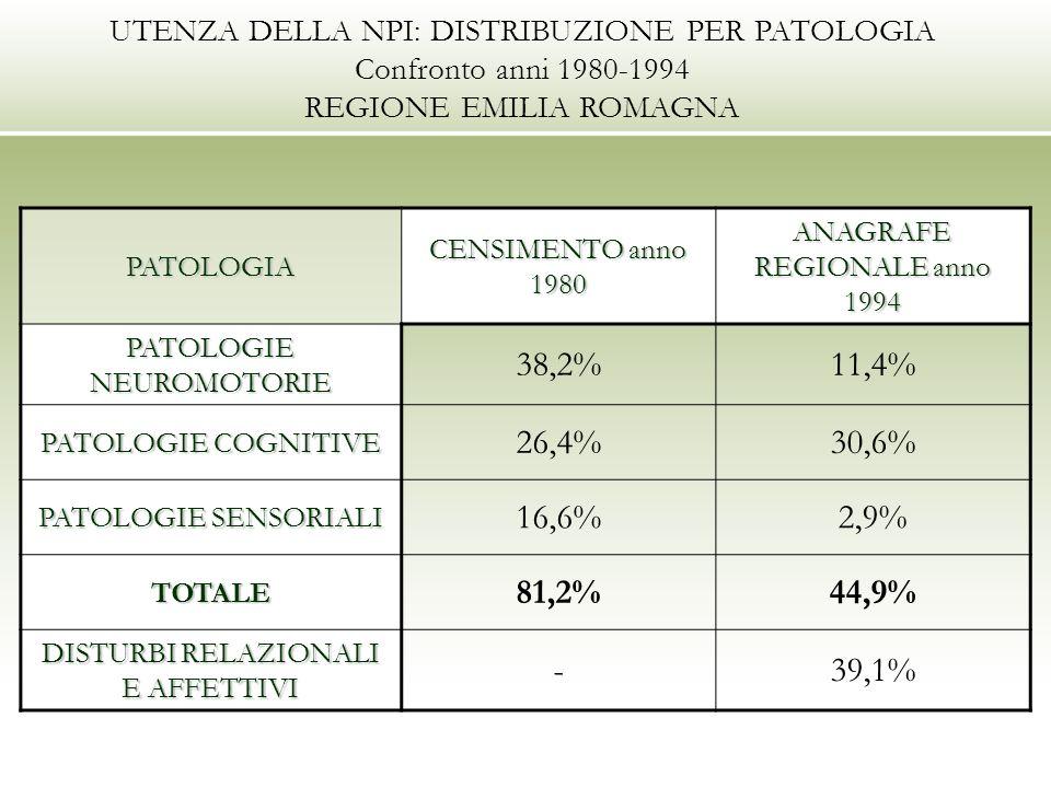 UTENZA DELLA NPI: DISTRIBUZIONE PER PATOLOGIA Confronto anni 1980-1994 REGIONE EMILIA ROMAGNA PATOLOGIA CENSIMENTO anno 1980 ANAGRAFE REGIONALE anno 1994 PATOLOGIE NEUROMOTORIE 38,2%11,4% PATOLOGIE COGNITIVE 26,4%30,6% PATOLOGIE SENSORIALI 16,6%2,9% TOTALE 81,2%44,9% DISTURBI RELAZIONALI E AFFETTIVI -39,1%