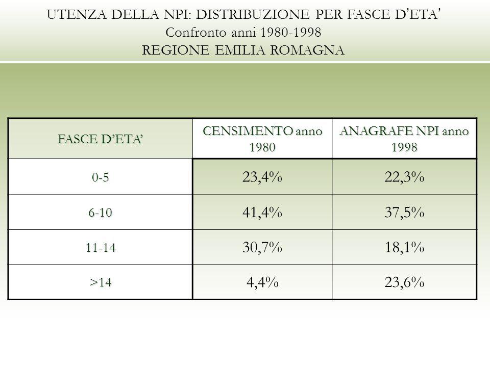UTENZA DELLA NPI: DISTRIBUZIONE PER FASCE D ETA Confronto anni 1980-1998 REGIONE EMILIA ROMAGNA FASCE DETA CENSIMENTO anno 1980 ANAGRAFE NPI anno 1998 0-5 23,4%22,3% 6-10 41,4%37,5% 11-14 30,7%18,1% >14 4,4%23,6%