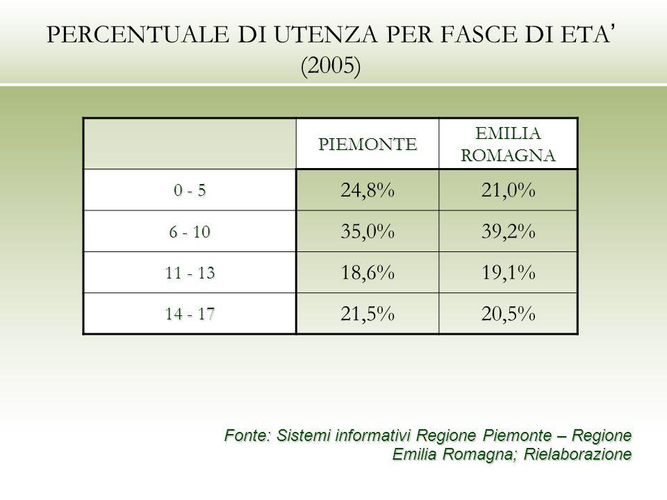 PERCENTUALE DI UTENZA PER FASCE DI ETA (2005) PIEMONTE EMILIA ROMAGNA 0 - 5 24,8%21,0% 6 - 10 35,0%39,2% 11 - 13 18,6%19,1% 14 - 17 21,5%20,5% Fonte: Sistemi informativi Regione Piemonte – Regione Emilia Romagna; Rielaborazione