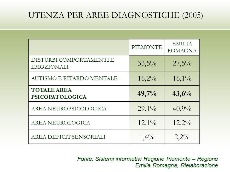 UTENZA PER AREE DIAGNOSTICHE (2005) PIEMONTE EMILIA ROMAGNA DISTURBI COMPORTAMENTI E EMOZIONALI 33,5%27,5% AUTISMO E RITARDO MENTALE 16,2%16,1% TOTALE AREA PSICOPATOLOGICA 49,7%43,6% AREA NEUROPSICOLOGICA 29,1%40,9% AREA NEUROLOGICA 12,1%12,2% AREA DEFICIT SENSORIALI 1,4%2,2% Fonte: Sistemi informativi Regione Piemonte – Regione Emilia Romagna; Rielaborazione