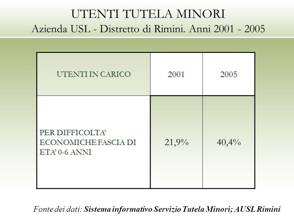 UTENTI TUTELA MINORI Azienda USL - Distretto di Rimini. Anni 2001 - 2005 UTENTI IN CARICO 20012005 PER DIFFICOLTA ECONOMICHE FASCIA DI ETA 0-6 ANNI 21
