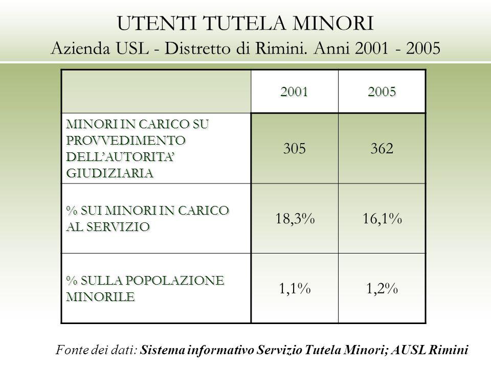 UTENTI TUTELA MINORI Azienda USL - Distretto di Rimini. Anni 2001 - 2005 20012005 MINORI IN CARICO SU PROVVEDIMENTO DELLAUTORITA GIUDIZIARIA 305362 %