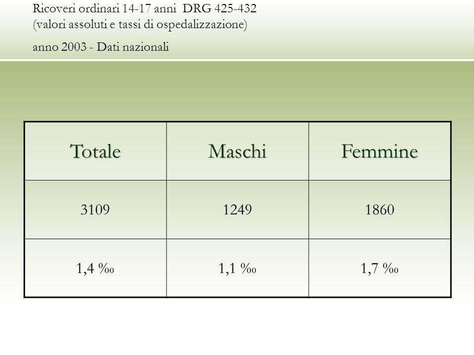 Ricoveri ordinari 14-17 anni DRG 425-432 (valori assoluti e tassi di ospedalizzazione) anno 2003 - Dati nazionaliTotaleMaschiFemmine 310912491860 1,4 1,1 1,7