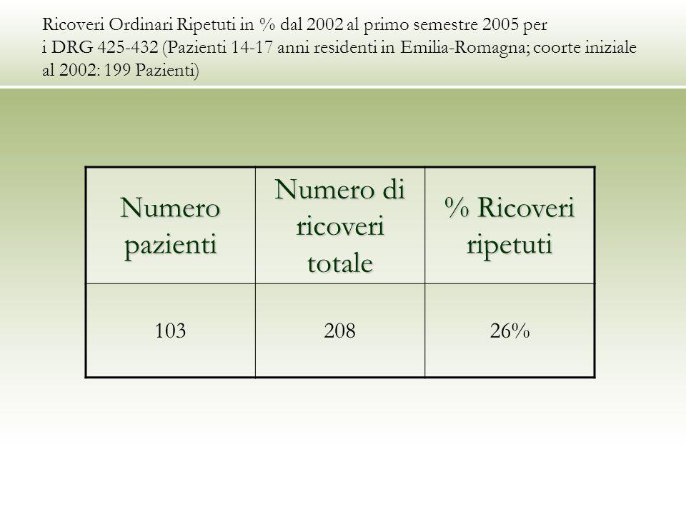 Ricoveri Ordinari Ripetuti in % dal 2002 al primo semestre 2005 per i DRG 425-432 (Pazienti 14-17 anni residenti in Emilia-Romagna; coorte iniziale al 2002: 199 Pazienti) Numero pazienti Numero di ricoveri totale % Ricoveri ripetuti 10320826%