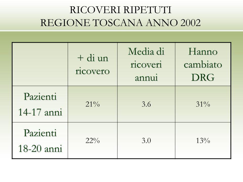 RICOVERI RIPETUTI REGIONE TOSCANA ANNO 2002 + di un ricovero Media di ricoveri annui Hanno cambiato DRG Pazienti 14-17 anni 21%3.631% Pazienti 18-20 anni 22%3.013%