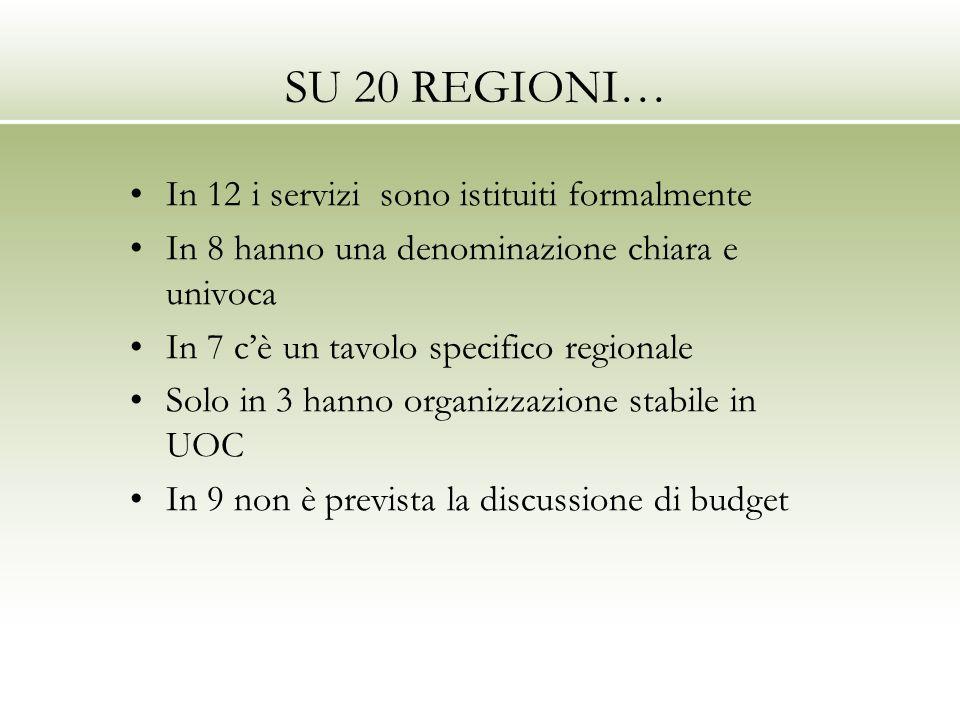 SU 20 REGIONI… In 12 i servizi sono istituiti formalmente In 8 hanno una denominazione chiara e univoca In 7 cè un tavolo specifico regionale Solo in 3 hanno organizzazione stabile in UOC In 9 non è prevista la discussione di budget