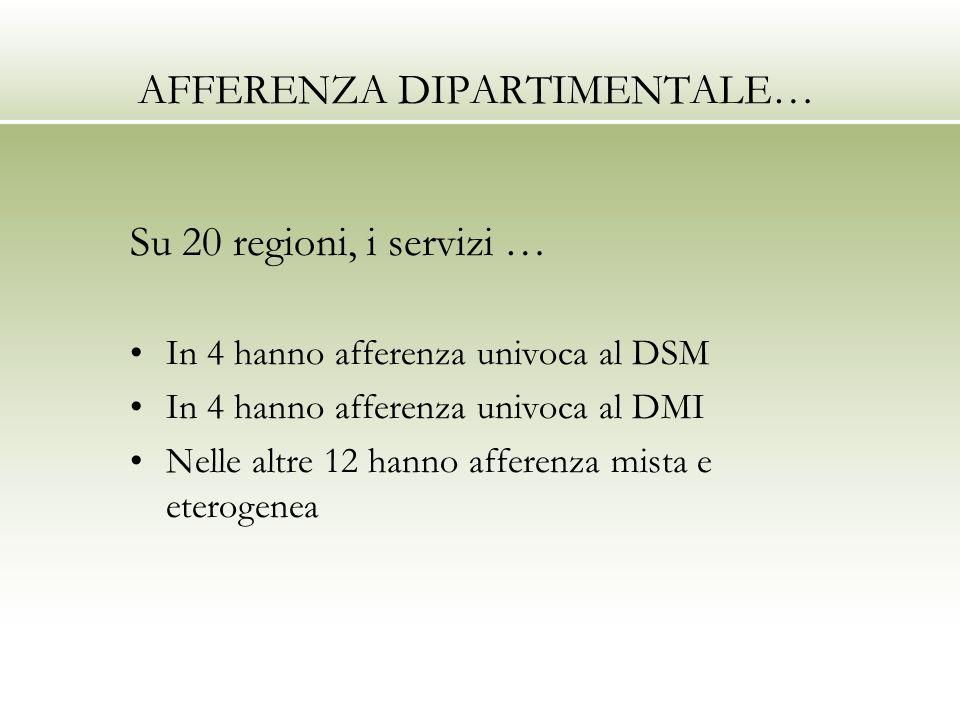 AFFERENZA DIPARTIMENTALE… Su 20 regioni, i servizi … In 4 hanno afferenza univoca al DSM In 4 hanno afferenza univoca al DMI Nelle altre 12 hanno afferenza mista e eterogenea