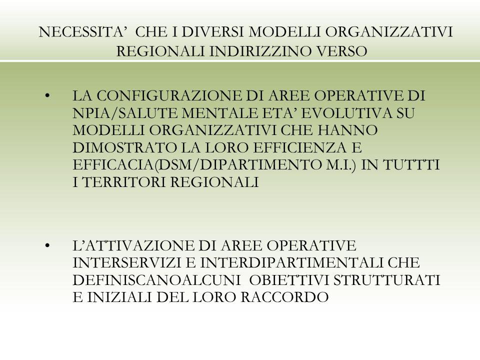 NECESSITA CHE I DIVERSI MODELLI ORGANIZZATIVI REGIONALI INDIRIZZINO VERSO LA CONFIGURAZIONE DI AREE OPERATIVE DI NPIA/SALUTE MENTALE ETA EVOLUTIVA SU MODELLI ORGANIZZATIVI CHE HANNO DIMOSTRATO LA LORO EFFICIENZA E EFFICACIA(DSM/DIPARTIMENTO M.I.) IN TUTTTI I TERRITORI REGIONALI LATTIVAZIONE DI AREE OPERATIVE INTERSERVIZI E INTERDIPARTIMENTALI CHE DEFINISCANOALCUNI OBIETTIVI STRUTTURATI E INIZIALI DEL LORO RACCORDO