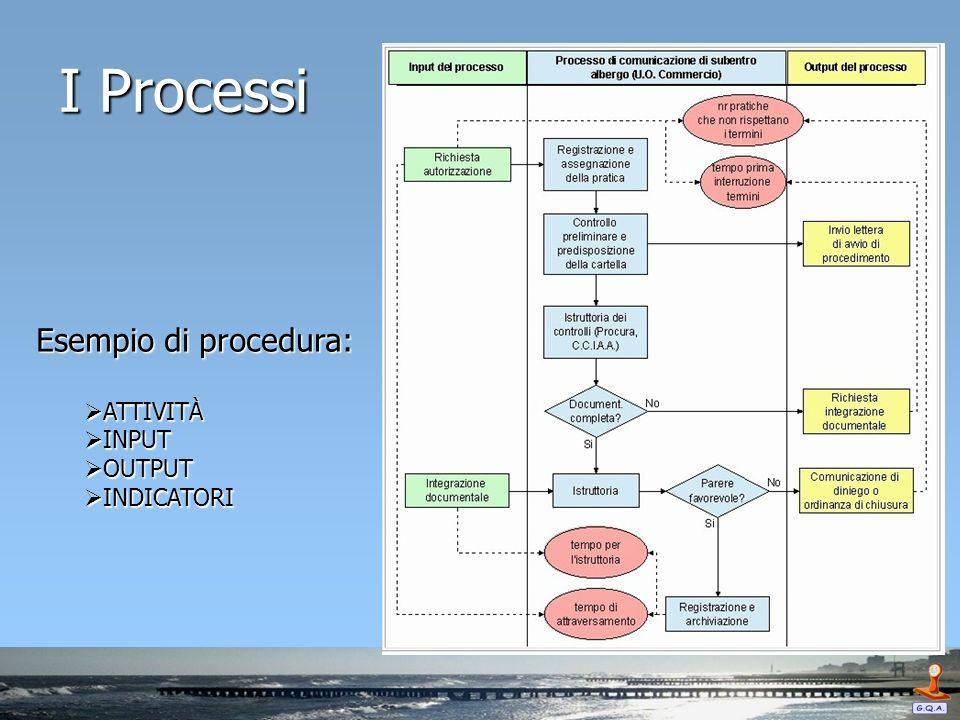 Esempio di procedura: ATTIVITÀ ATTIVITÀ INPUT INPUT OUTPUT OUTPUT INDICATORI INDICATORI