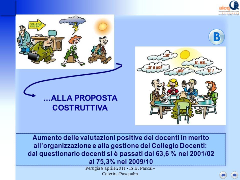 Perugia 8 aprile 2011 - IS B. Pascal - Caterina Pasqualin …ALLA PROPOSTA COSTRUTTIVA Aumento delle valutazioni positive dei docenti in merito allorgan