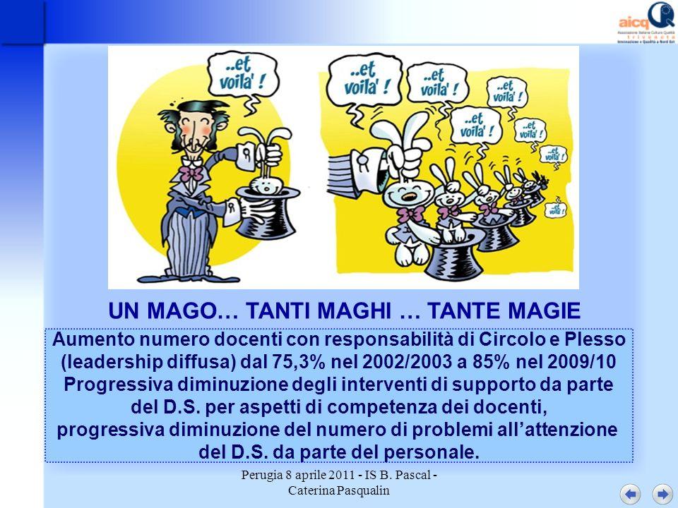 Perugia 8 aprile 2011 - IS B. Pascal - Caterina Pasqualin UN MAGO… TANTI MAGHI … TANTE MAGIE Aumento numero docenti con responsabilità di Circolo e Pl