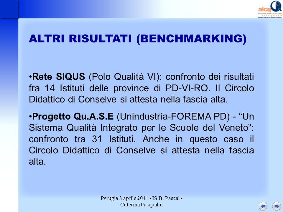 Perugia 8 aprile 2011 - IS B. Pascal - Caterina Pasqualin ALTRI RISULTATI (BENCHMARKING) Rete SIQUS (Polo Qualità VI): confronto dei risultati fra 14