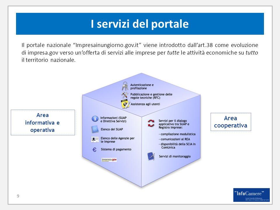 9 I servizi del portale 9 Il portale nazionale Impresainungiorno.gov.it viene introdotto dallart.38 come evoluzione di impresa.gov verso unofferta di
