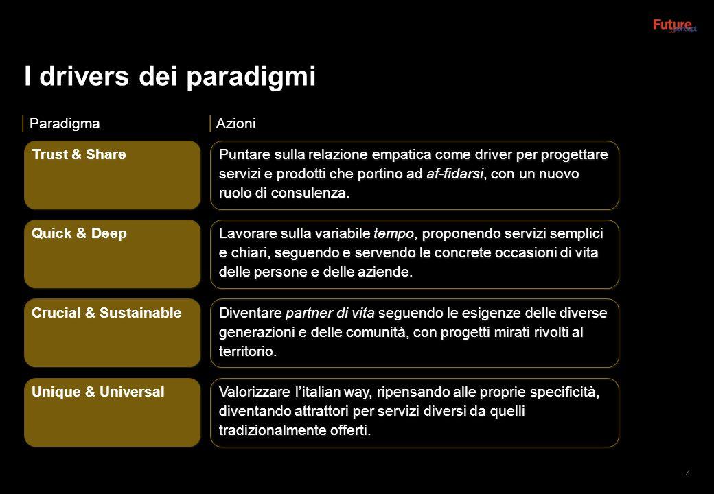 I drivers dei paradigmi 4 Paradigma Azioni Trust & Share Quick & Deep Crucial & Sustainable Unique & Universal Puntare sulla relazione empatica come driver per progettare servizi e prodotti che portino ad af-fidarsi, con un nuovo ruolo di consulenza.