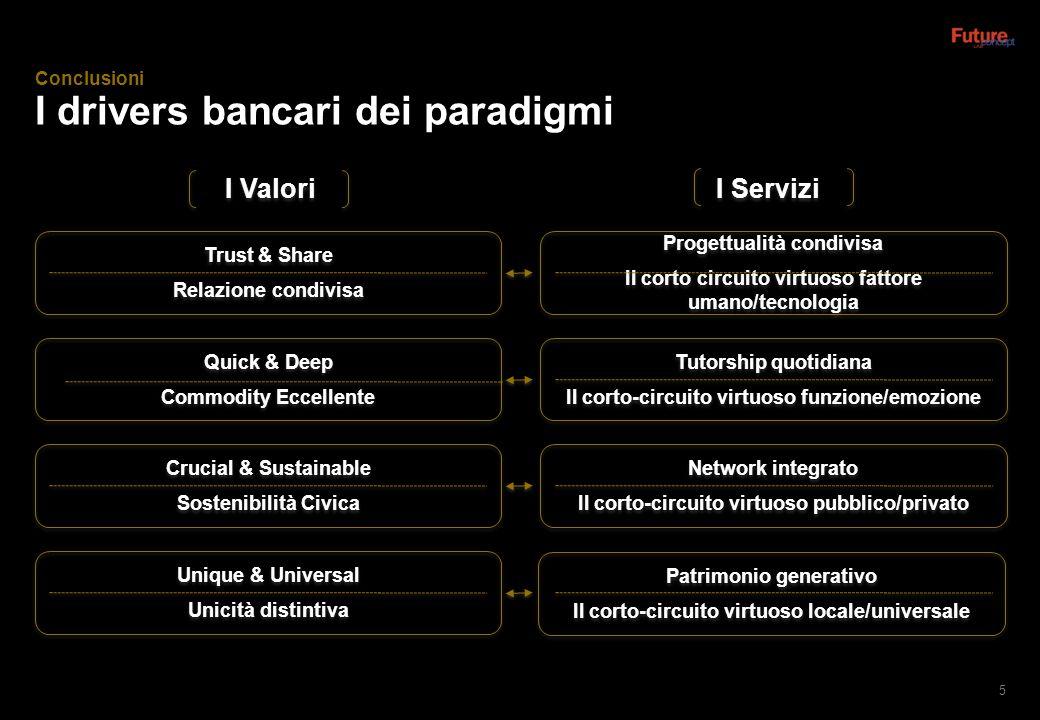 I drivers bancari dei paradigmi 5 Conclusioni I Valori I Servizi Quick & Deep Commodity Eccellente Quick & Deep Commodity Eccellente Tutorship quotidi