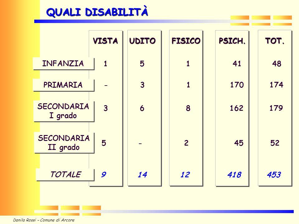 Danila Rossi – Comune di Arcore QUALI DISABILITÀ VISTAUDITO FISICO PSICH.
