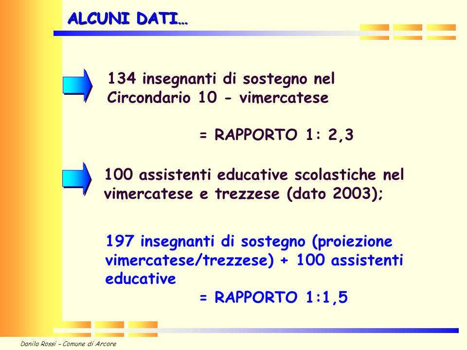 Danila Rossi – Comune di Arcore 134 insegnanti di sostegno nel Circondario 10 - vimercatese = RAPPORTO 1: 2,3 100 assistenti educative scolastiche nel vimercatese e trezzese (dato 2003); ALCUNI DATI… 197 insegnanti di sostegno (proiezione vimercatese/trezzese) + 100 assistenti educative = RAPPORTO 1:1,5