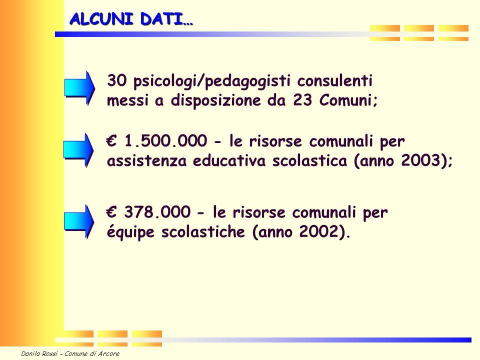 Danila Rossi – Comune di Arcore 1.500.000 - le risorse comunali per assistenza educativa scolastica (anno 2003); 30 psicologi/pedagogisti consulenti messi a disposizione da 23 Comuni; 378.000 - le risorse comunali per équipe scolastiche (anno 2002).