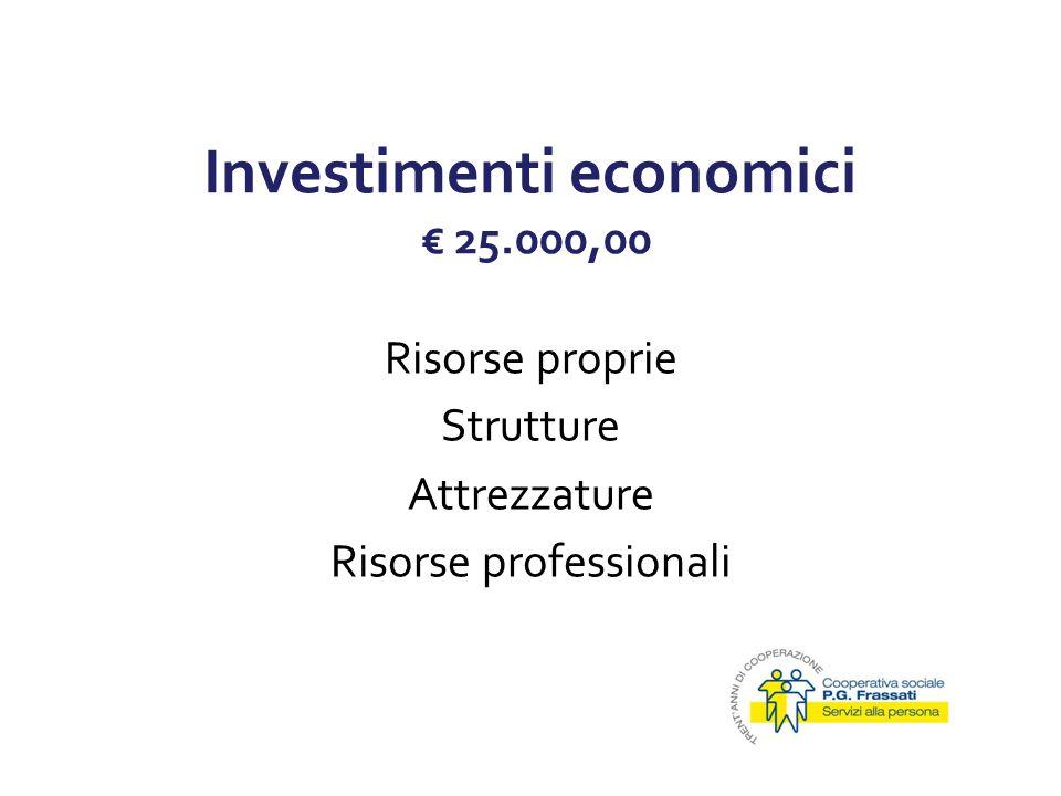 Investimenti economici 25.000,00 Risorse proprie Strutture Attrezzature Risorse professionali