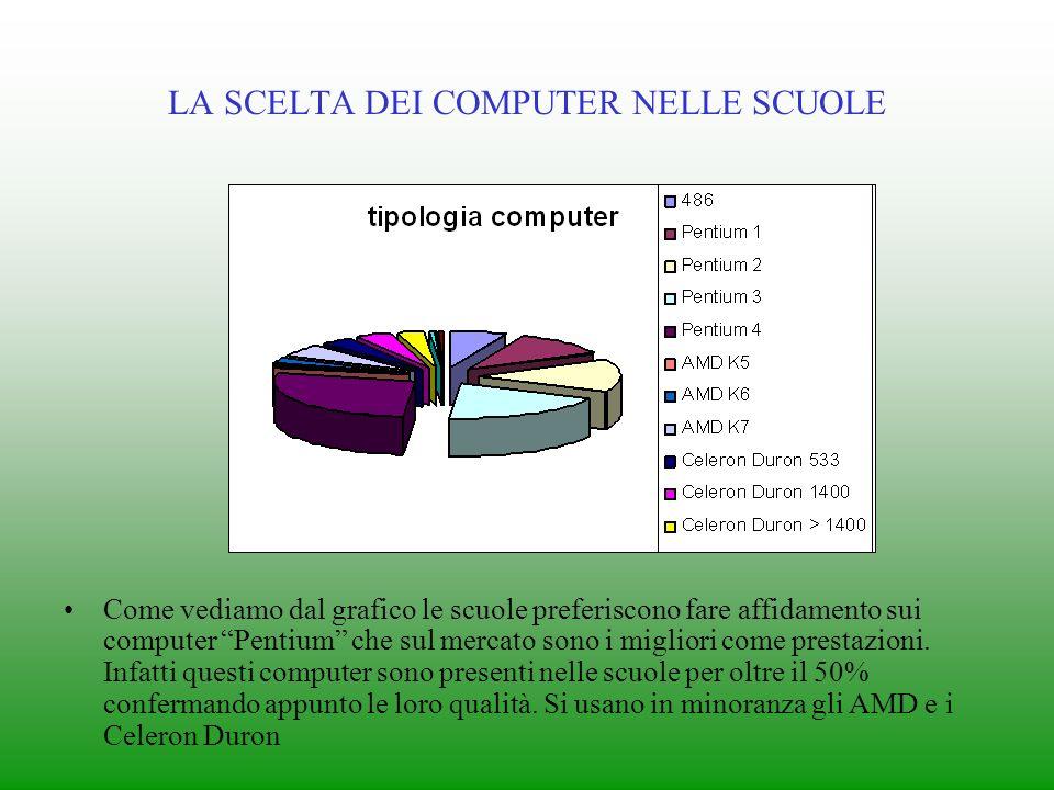 Come vediamo dal grafico le scuole preferiscono fare affidamento sui computer Pentium che sul mercato sono i migliori come prestazioni.