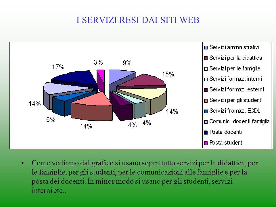 TIPOLOGIE DI SERVER Come vediamo dal grafico più dei 2/3 delle scuole usa un server esterno mente il resto usa un server interno.