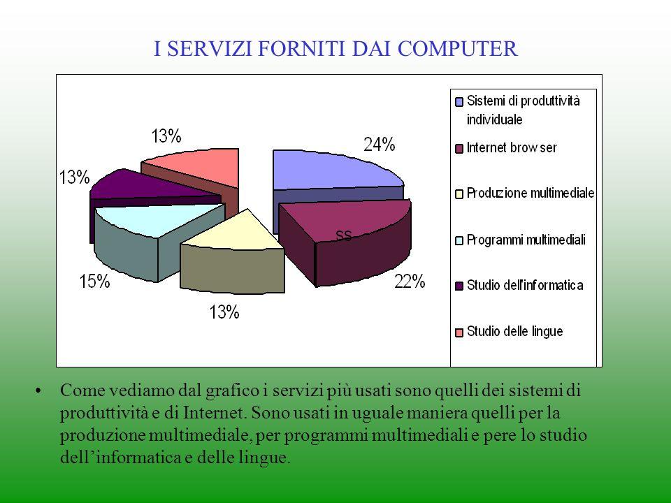 TIPOLOGIE DI SCUOLE Come vediamo dal grafico più della metà delle scuole sono informatico e linguisticho multimediale mentre per ¼ sono di tipo discip