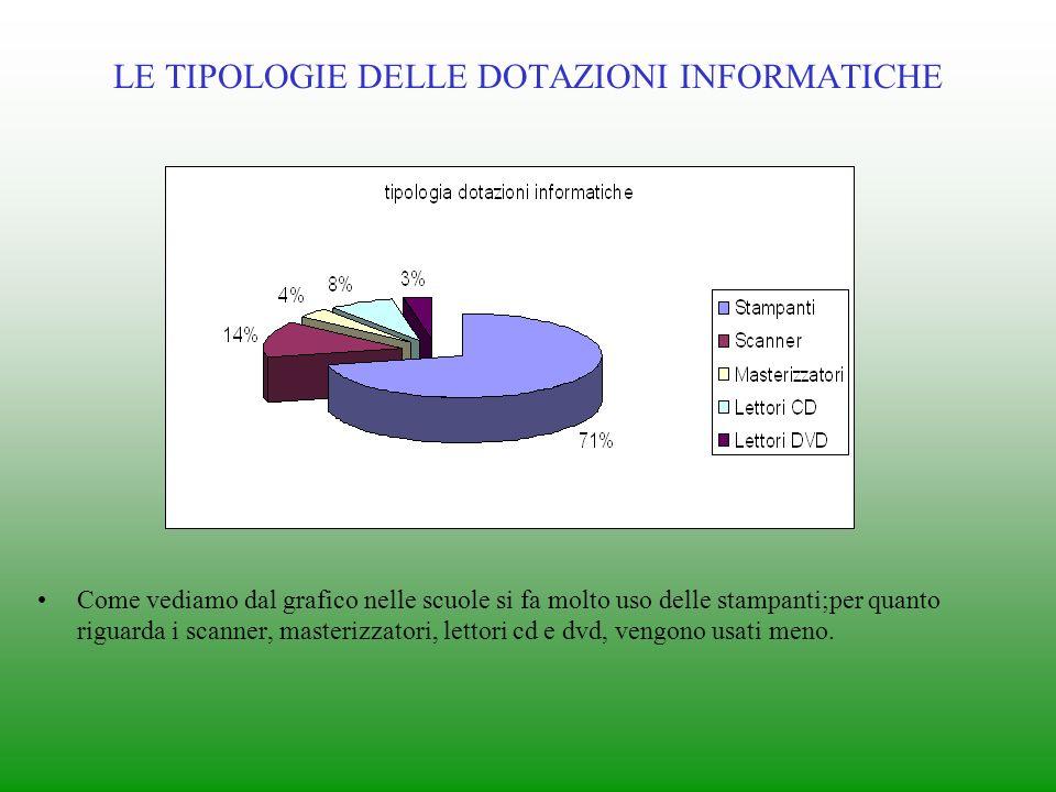 TIPOLOGIE DI SCUOLE Come vediamo dal grafico più della metà delle scuole sono informatico e linguisticho multimediale mentre per ¼ sono di tipo disciplinare.