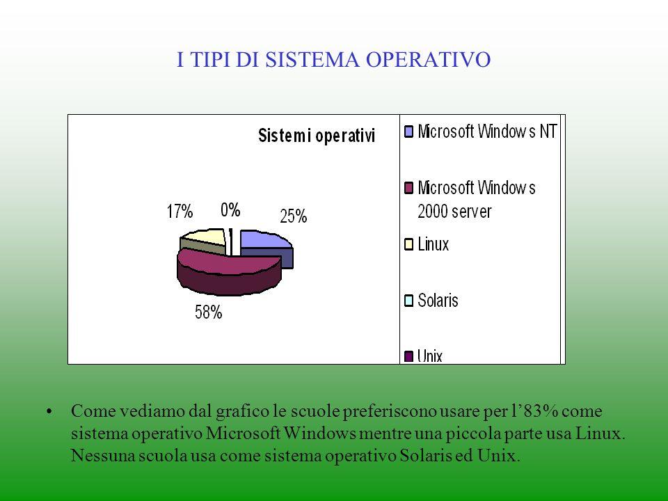 I TIPI DI SISTEMA OPERATIVO Come vediamo dal grafico le scuole preferiscono usare per l83% come sistema operativo Microsoft Windows mentre una piccola parte usa Linux.