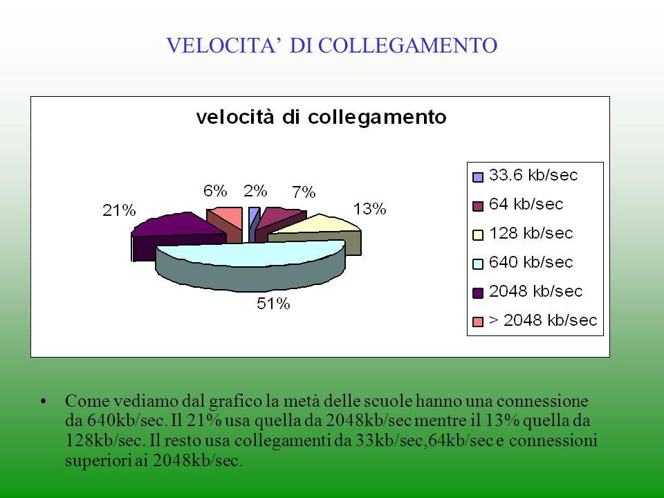 VELOCITA DI COLLEGAMENTO Come vediamo dal grafico la metà delle scuole hanno una connessione da 640kb/sec.