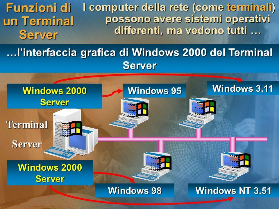 Funzioni di un Terminal Server I computer della rete (come terminali) possono avere sistemi operativi differenti, ma vedono tutti … TerminalServer Win