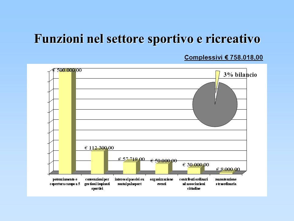 Funzioni nel settore sportivo e ricreativo Complessivi 758.018,00 3% bilancio