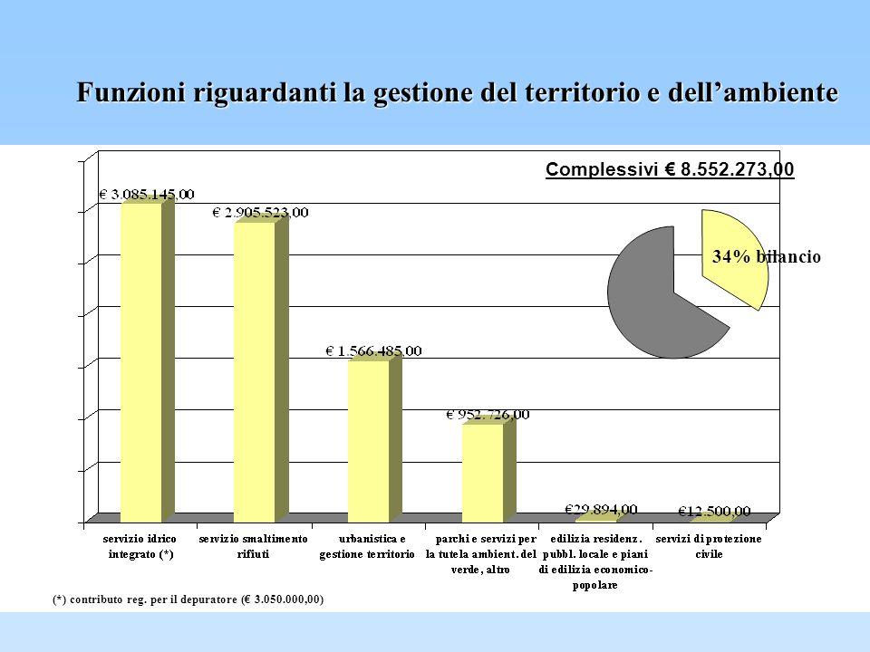 Funzioni riguardanti la gestione del territorio e dellambiente Complessivi 8.552.273,00 34% bilancio (*) contributo reg.