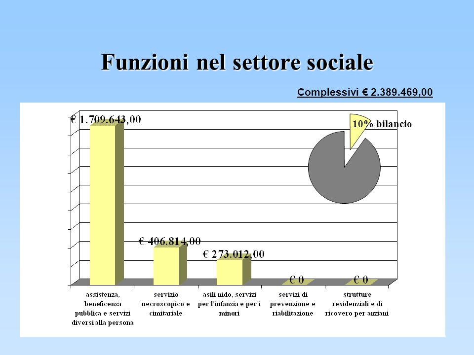Funzioni nel settore sociale Complessivi 2.389.469,00 10% bilancio