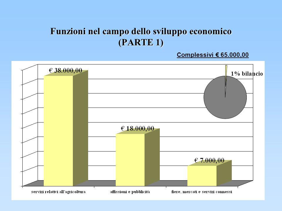 Funzioni nel campo dello sviluppo economico (PARTE 1) Complessivi 65.000,00 1% bilancio