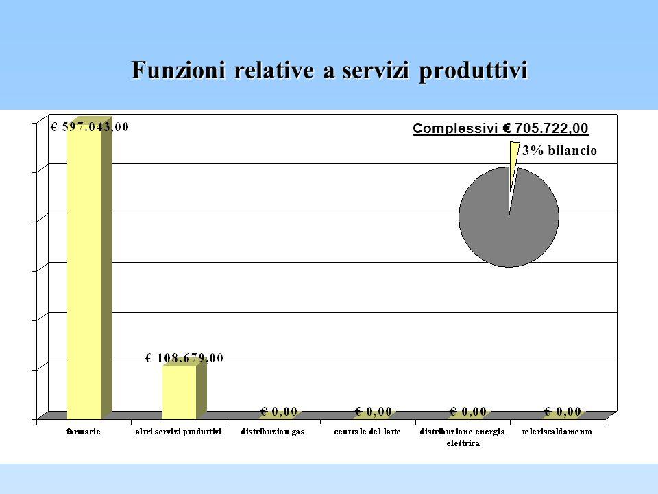 Funzioni relative a servizi produttivi Complessivi 705.722,00 3% bilancio