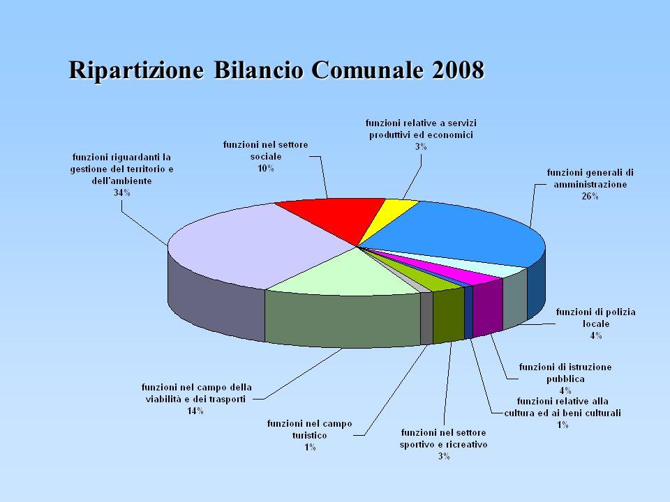 Ripartizione Bilancio Comunale 2008