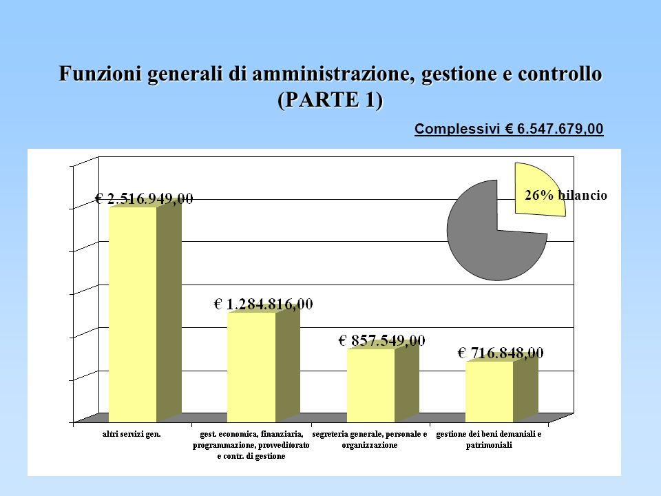 Funzioni generali di amministrazione, gestione e controllo (PARTE 1) Complessivi 6.547.679,00 26% bilancio