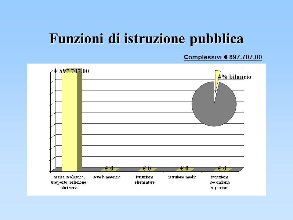 Funzioni di istruzione pubblica Complessivi 897.707,00 4% bilancio