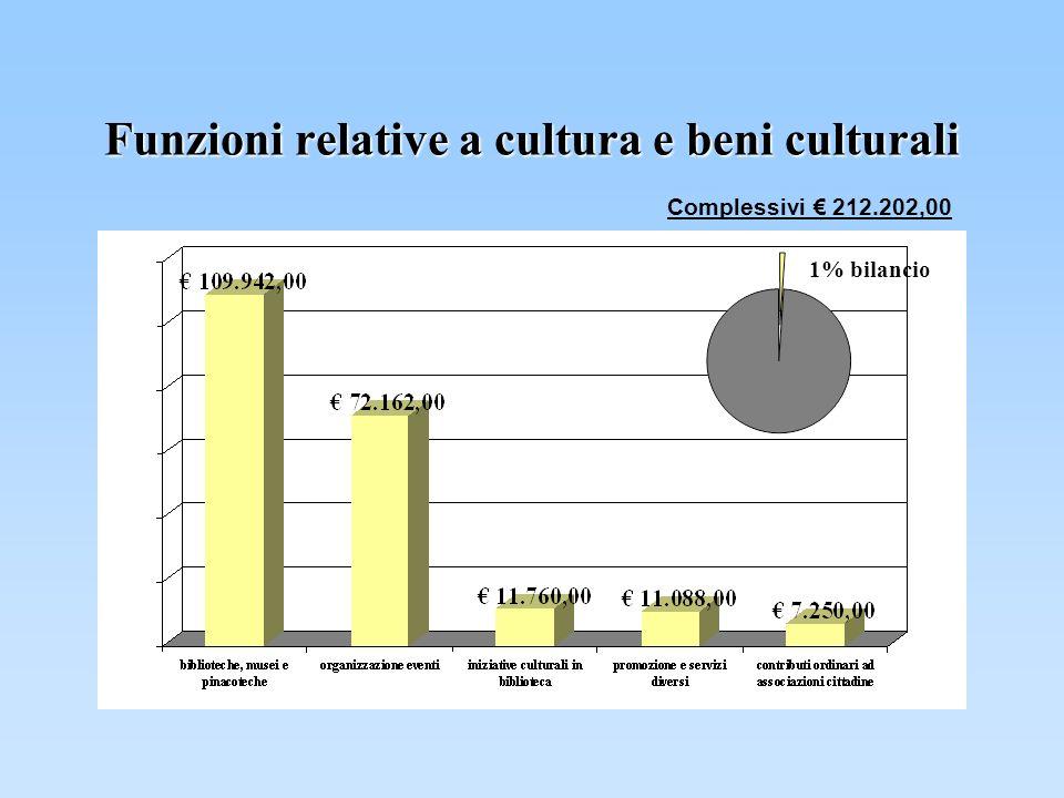 Funzioni relative a cultura e beni culturali Complessivi 212.202,00 1% bilancio