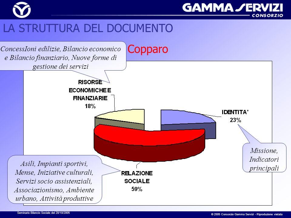 Seminario Bilancio Sociale del 20/10/2005 © 2005 Consorzio Gamma Servizi - Riproduzione vietata Copparo ConcessIoni edilizie, Bilancio economico e Bil