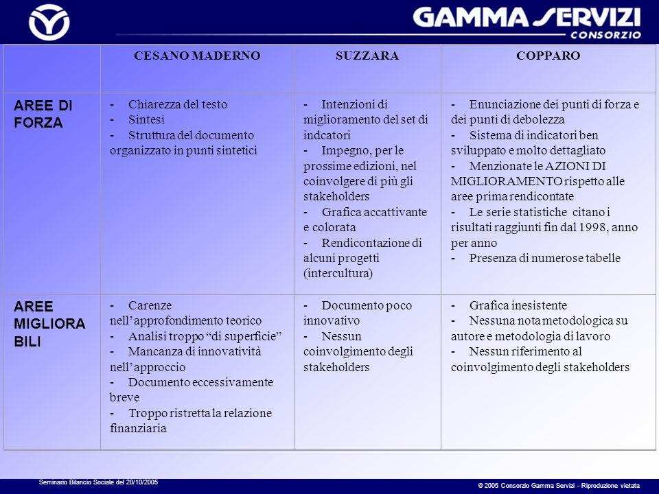 Seminario Bilancio Sociale del 20/10/2005 © 2005 Consorzio Gamma Servizi - Riproduzione vietata CESANO MADERNOSUZZARACOPPARO AREE DI FORZA - Chiarezza