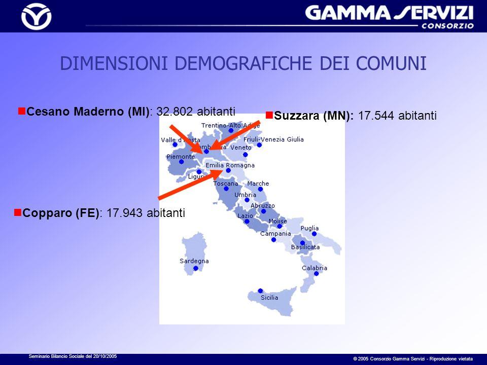 Seminario Bilancio Sociale del 20/10/2005 © 2005 Consorzio Gamma Servizi - Riproduzione vietata DIMENSIONI DEMOGRAFICHE DEI COMUNI Suzzara (MN): 17.544 abitanti Cesano Maderno (MI): 32.802 abitanti Copparo (FE): 17.943 abitanti
